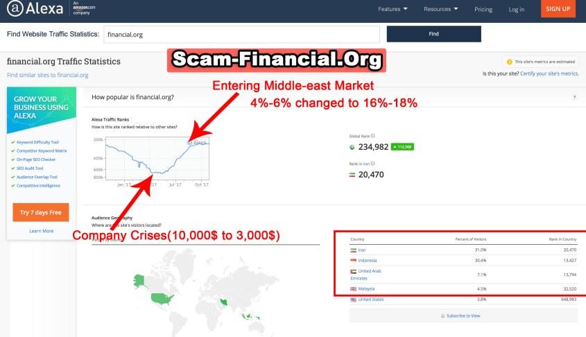 Financial.org Alexa Reports Scam